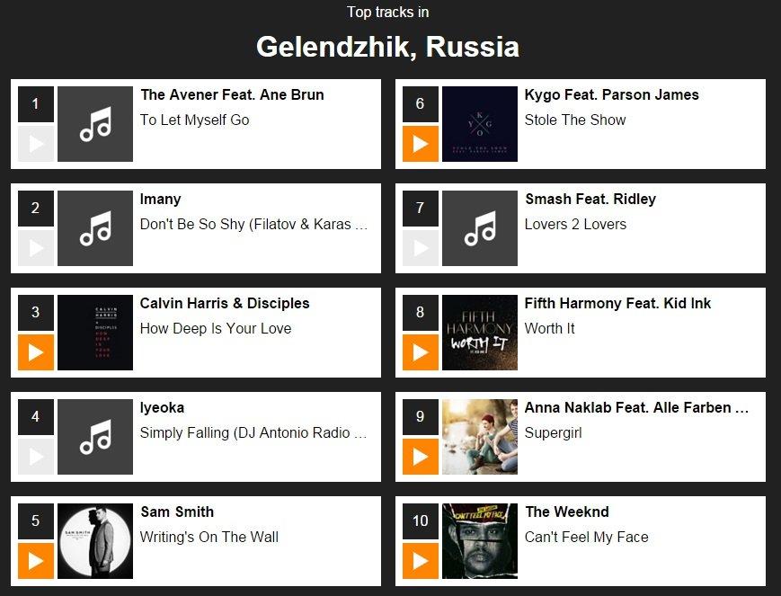 Shazam: Ялта стала «музыкальным побратимом» с Калининградом и Геленджиком, фото-2