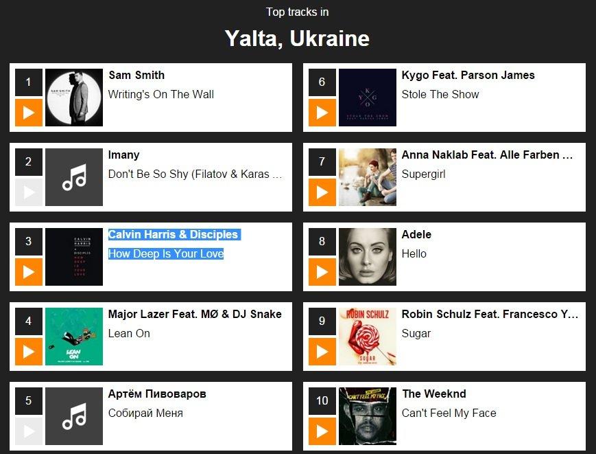 Shazam: Ялта стала «музыкальным побратимом» с Калининградом и Геленджиком (фото) - фото 1