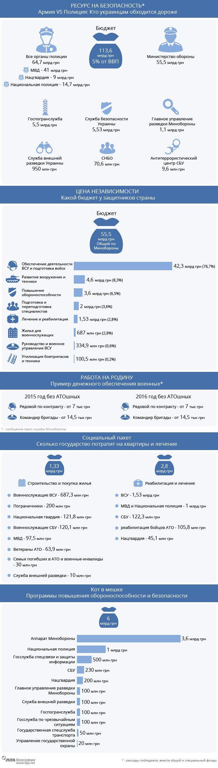 Сколько стоит независимость. Оборонный бюджет Украины в 2016 году (ИНФОГРАФИКА) (фото) - фото 1