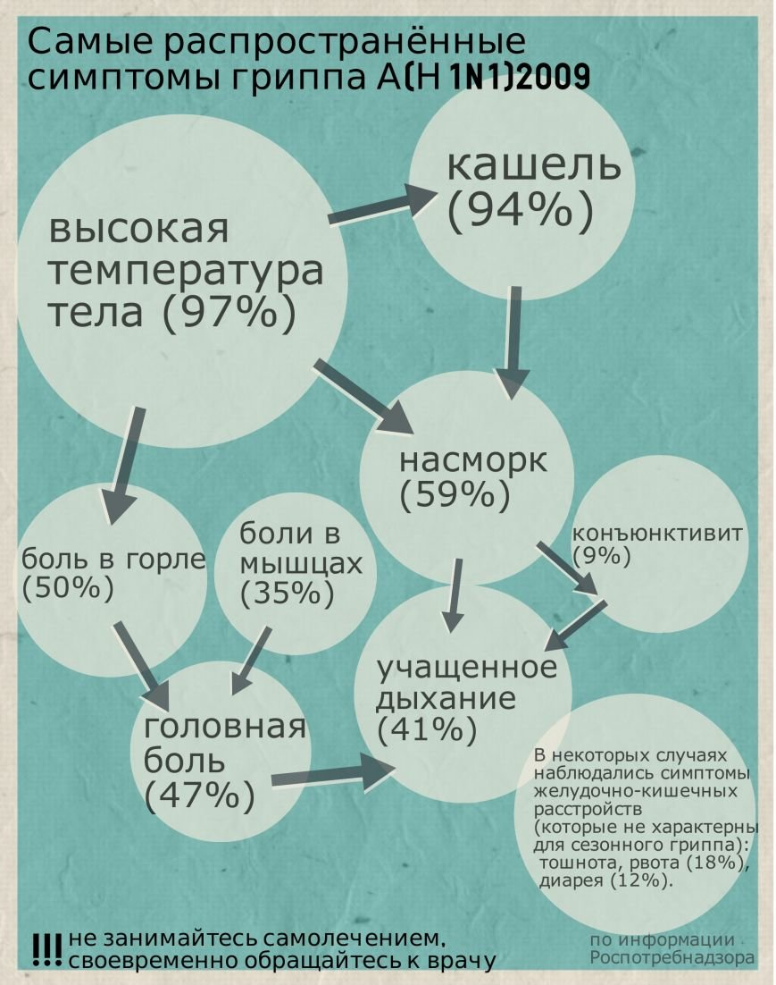 В Ростовской области уже четыре человека умерли от гриппа (фото) - фото 1
