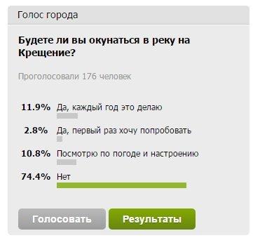 75% читателей 061 сегодня не будут окунаться в крещенскую воду, - результаты опроса (фото) - фото 1