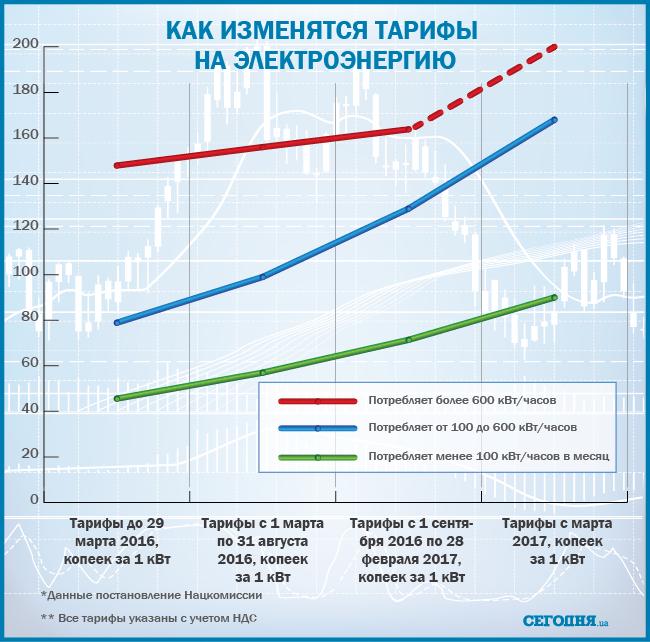 В Ужгороді тарифи на електроенергію для знову зростуть (ІНФОГРАФІКА) (фото) - фото 1