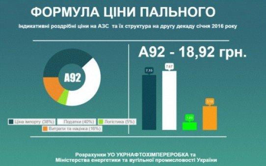 Цены на горючее в Бердянске поползли вниз (фото) - фото 1