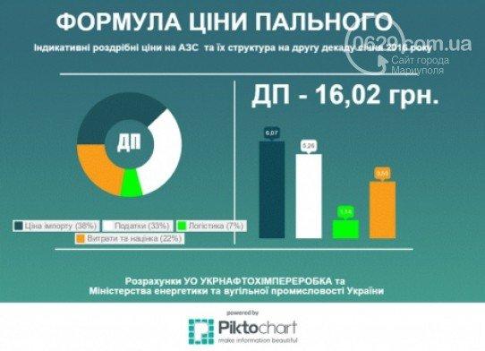 Цены на горючее в Бердянске поползли вниз (фото) - фото 3