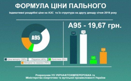 Цены на горючее в Бердянске поползли вниз (фото) - фото 2