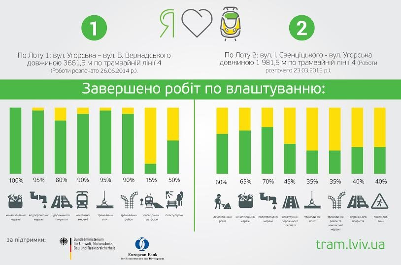 Трамвайна колія на Сихів: скільки уже зроблено у цифрах (ІНФОГРАФІКА), фото-1