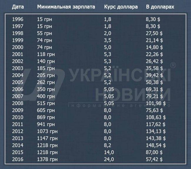 Мінімальна зарплата в Україні впала майже втричі - до рівня 2006 року (фото) - фото 1