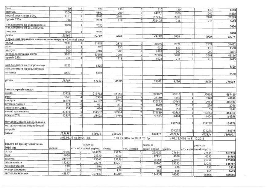 Глава Сумского облсовета тратит 30 тысяч в месяц на такси и почти 9 тысяч на охрану (СКАНЫ ДОКУМЕНТОВ) (фото) - фото 1