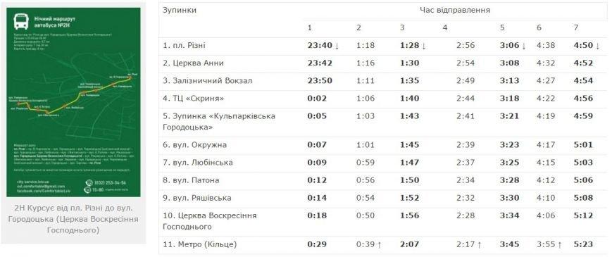Як і коли нічні автобуси курсують у Львові: оновлений графік (фото) - фото 1