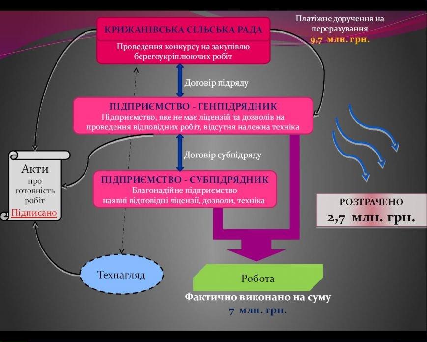a5f1ae9d58b33ae7f80ab6bd53a960cd Крыжановская мафия: Прокуратура опубликовала схемы аферизма сельсовета под Одессой