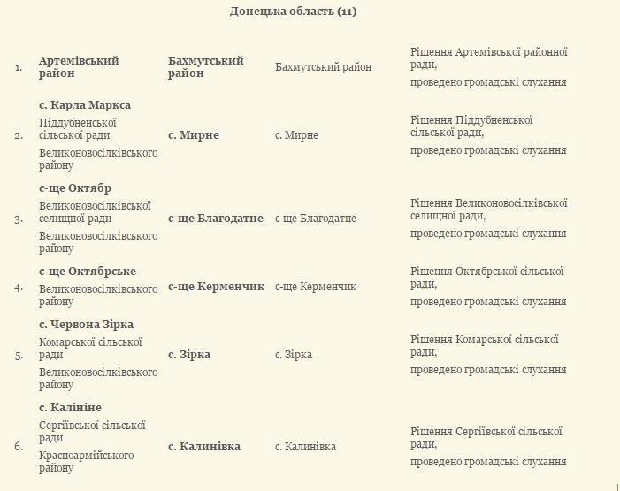 11 населенных пунктов Донецкой области уже получили новые декоммунизированные названия (фото) - фото 1