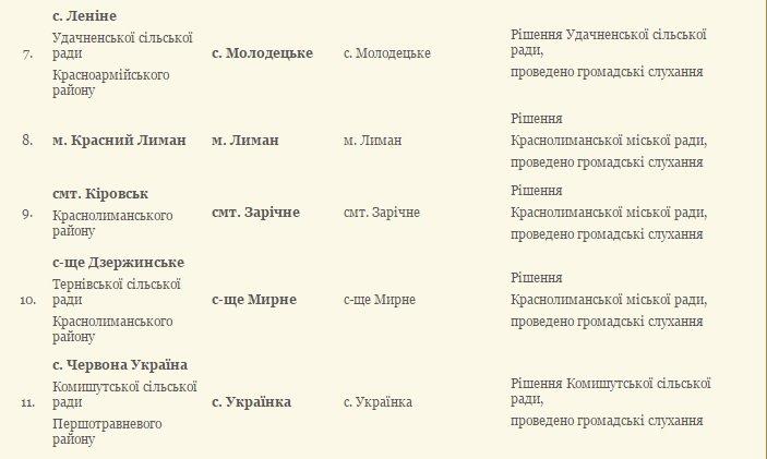 11 населенных пунктов Донецкой области уже получили новые декоммунизированные названия (фото) - фото 2