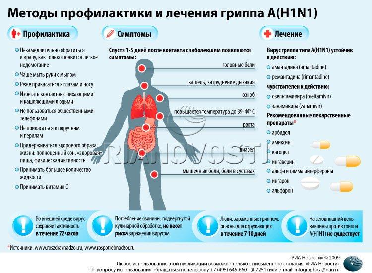 Поради конотопчанам: як лікувати грип? (фото) - фото 1