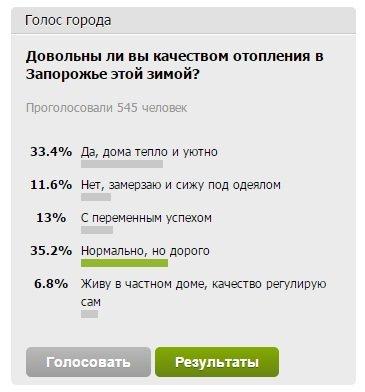 Читатели 061 о качестве отопления в Запорожье: