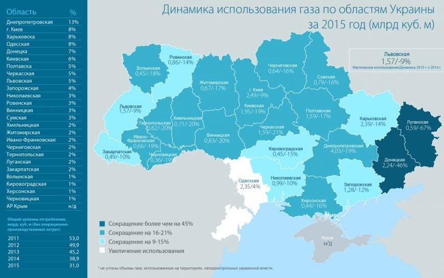 Луганская область поставила рекорд в газовой отрасли (ИНФОГРАФИКА) (фото) - фото 1