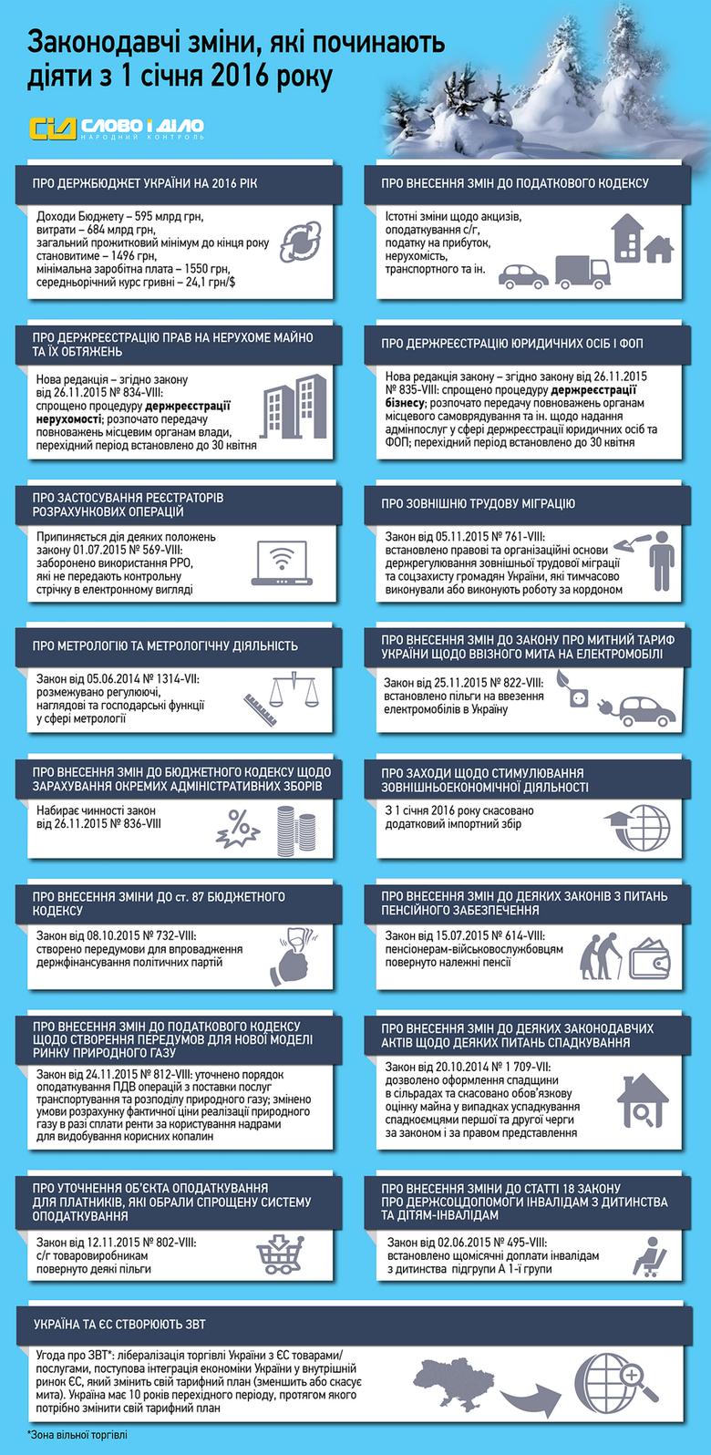 Какие изменения в украинском законодательстве начали действовать с 1 января? /инфографика/, фото-1