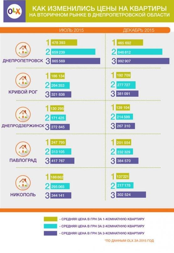 Сколько стоит купить квартиру в Днепропетровске и других городах, фото-1
