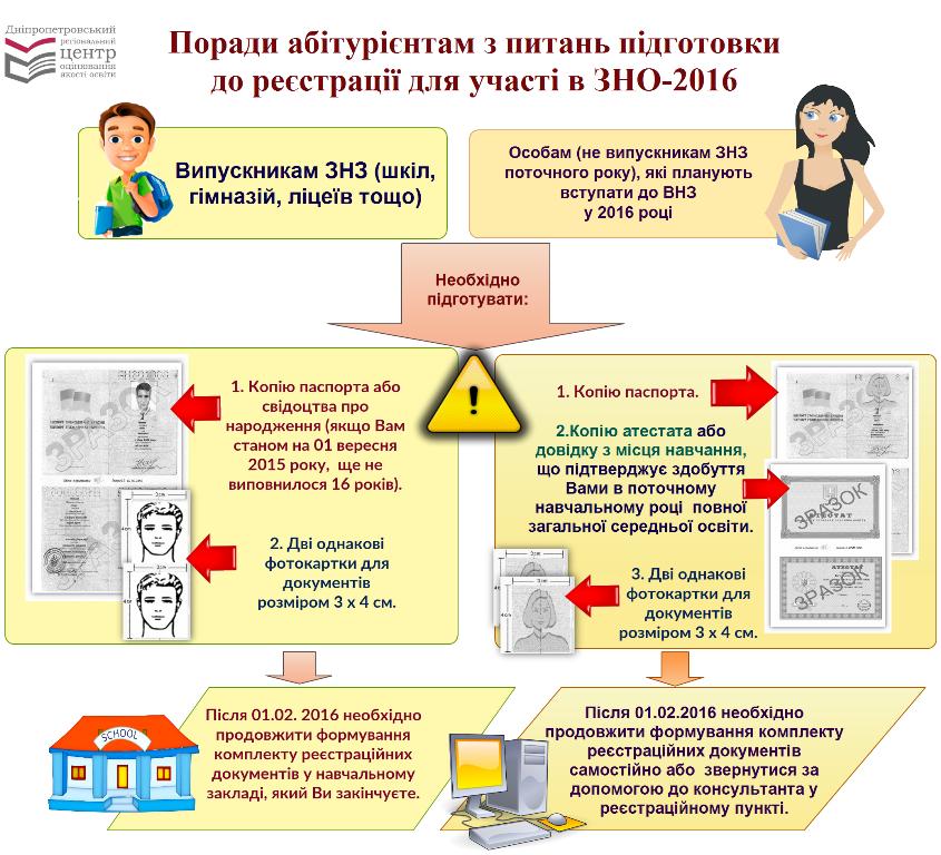 Днепродзержинские абитуриенты могут зарегистрироваться на внешнее независимое тестирование (фото) - фото 1