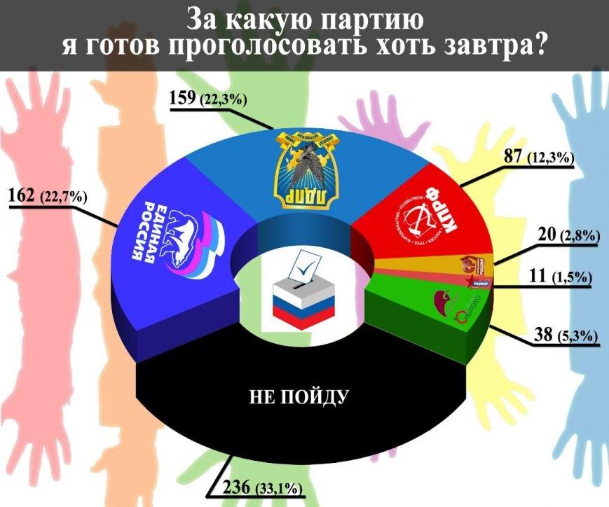 Нереальные выборы в Нижневартовске. Подключаем регионы, «накручиваем», не хотим объективной картины, фото-1