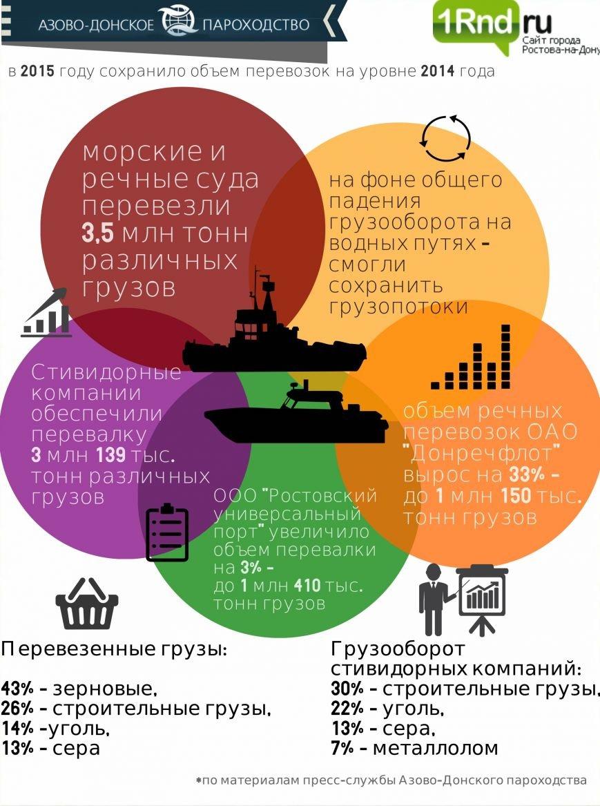 Суда Азово-Донского пароходства за год перевезли 3,5 млн тонн (фото) - фото 1