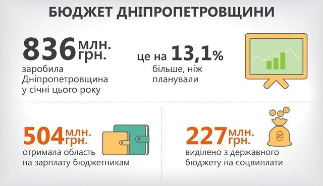 бюджет области