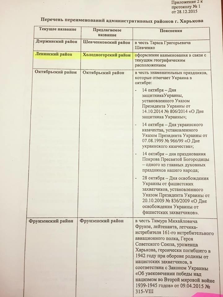 Кернес переименовал три района Харькова (ДОКУМЕНТ), фото-2