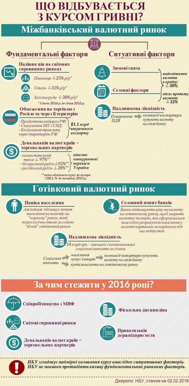 В НБУ рассказали, почему падает гривна: инфографика, фото-1