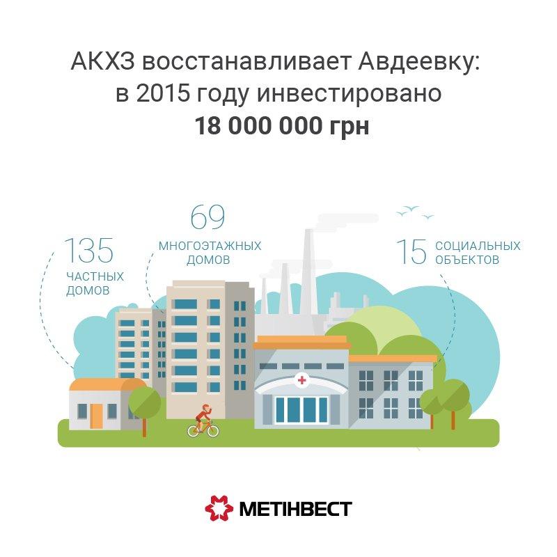 АКХЗ восстанавливает город (инфографика)
