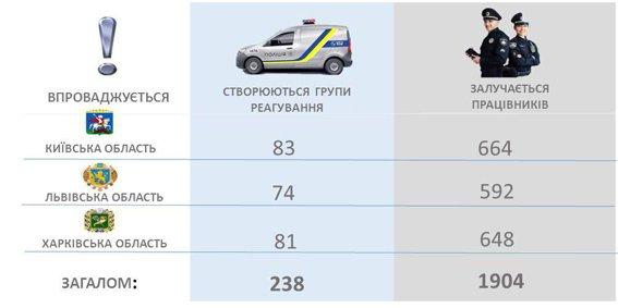 Незабаром патрульна поліція з'явиться у селах і містечках України (фото) - фото 1