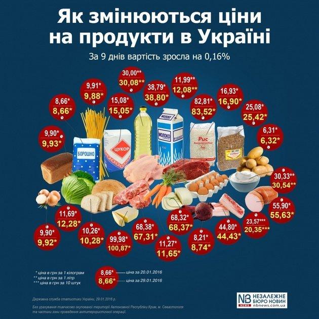 Как меняются цены на продукты в Украине: инфографика, фото-1