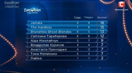 Первый полуфинал отбора на Евровидение-2016: кто прошел в финал (фото) - фото 1