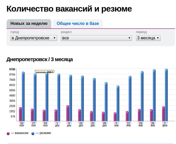 Зарплата в Днепропетровске: кому платят больше (фото) - фото 1