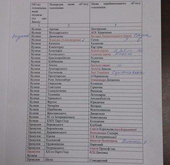 В Димитрове с новыми названиями улиц все же разобрались, а вот достойных вариантов переименования для градообразующих предприятий пока не подобрано (фото) - фото 1
