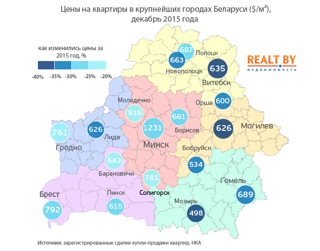 Беларусь-цены-на-квартиры-в-городах