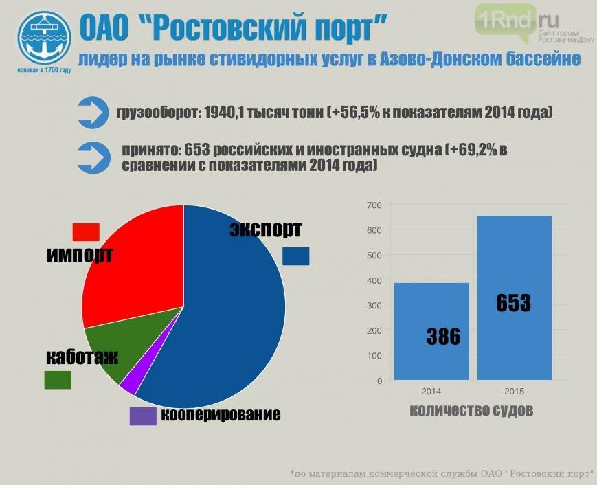 Прирост грузооборота в ОАО «Ростовский порт» по итогам 2015 года составил 56,5% (фото) - фото 1