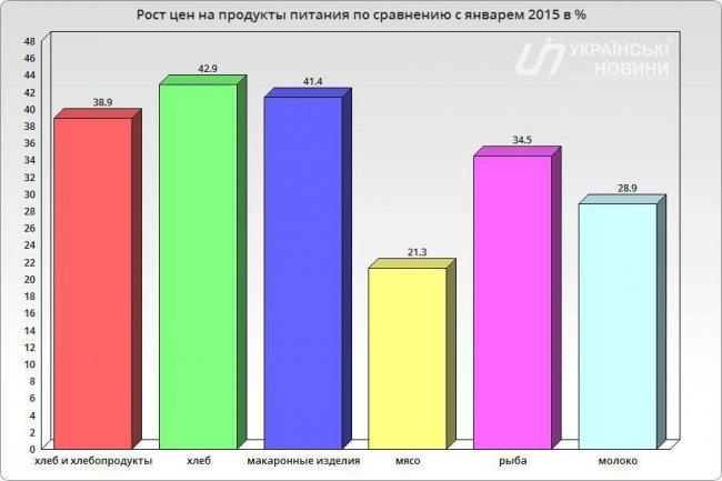 За рік ціни на продукти харчування підвищилися на 40% (Інфографіка) (фото) - фото 1