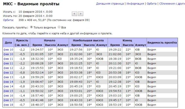 пролет МКС над Полевским