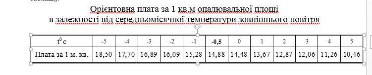 Для тернополян оплата за опалення залежатиме від температури на вулиці (фото) - фото 1