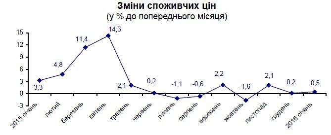 Как изменились цены на продукты и услуги в Днепропетровске: статистика (фото) - фото 1