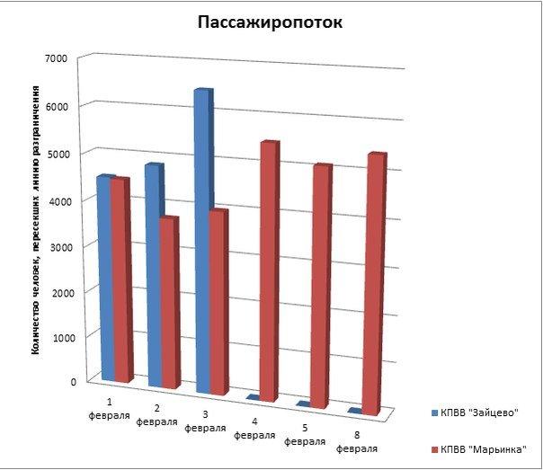 Закрытие КПВВ «Зайцево» - вынужденная мера или панацея от дороговизны в Красноармейске и других прифронтовых городах? (фото) - фото 3