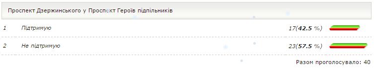 Криворожанам предлагают переименовать площади Артема и Дзержинского в Фестивальную, Европейскую или Демиденко (СПИСОК) (фото) - фото 3