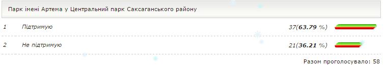 Криворожанам предлагают переименовать площади Артема и Дзержинского в Фестивальную, Европейскую или Демиденко (СПИСОК) (фото) - фото 2