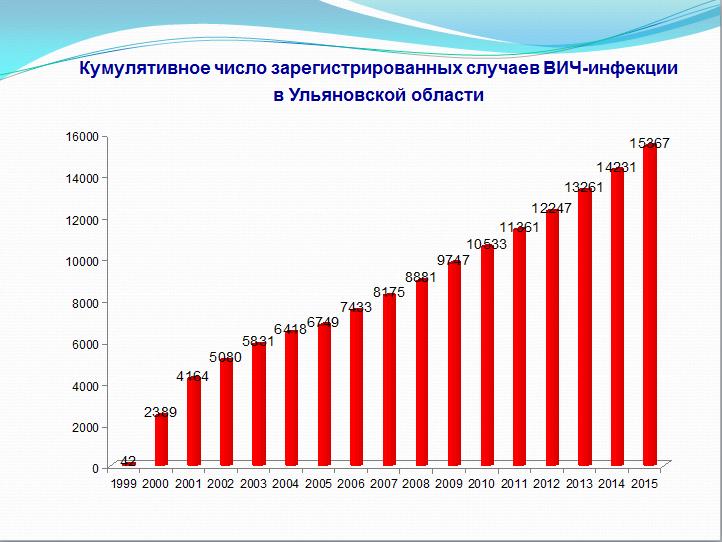В Ульяновске от ВИЧ умерло 8 детей (фото) - фото 1