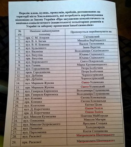 Декомунізація по-хмельницькому: вулиця Щорса стане Спортивною, а Раскової – Ранковою (Фото) (фото) - фото 1