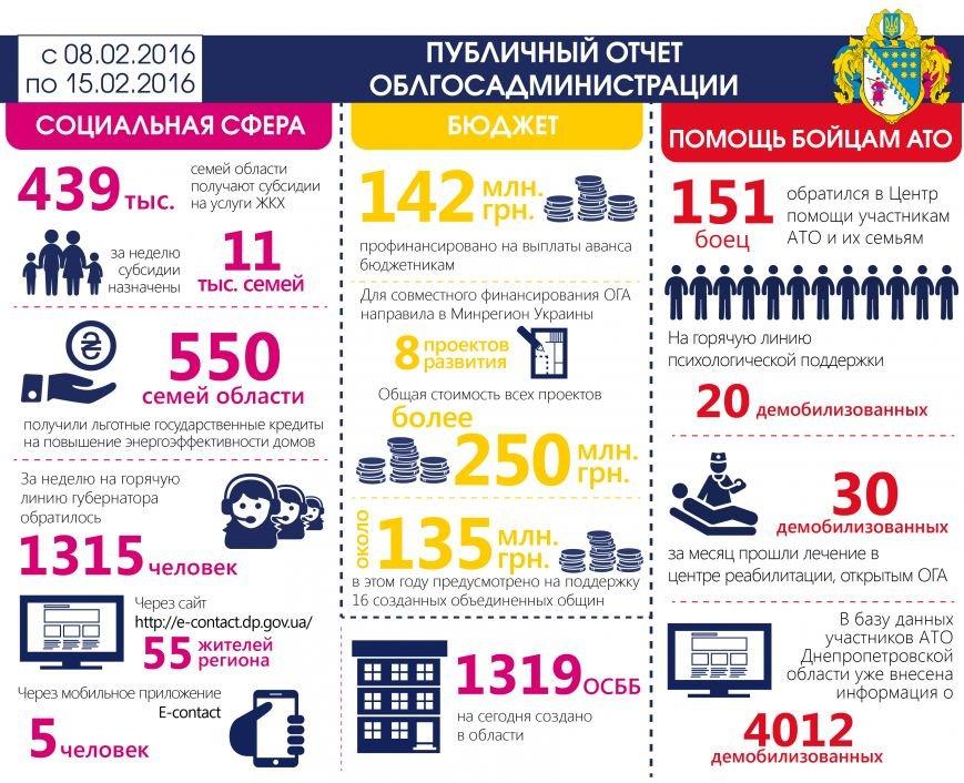 недельный отчет_01_рус_15.02.2016-01