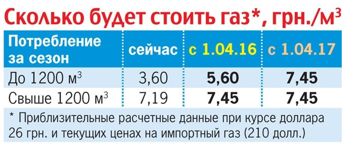 Днепродзержинцы весной могут столкнуться с подорожанием газа (фото) - фото 1