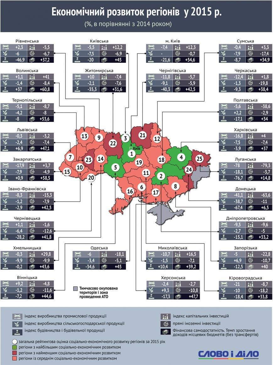 Фінансова самодостатність Хмельницької області зросла на майже 44% (Інфографіка) (фото) - фото 1