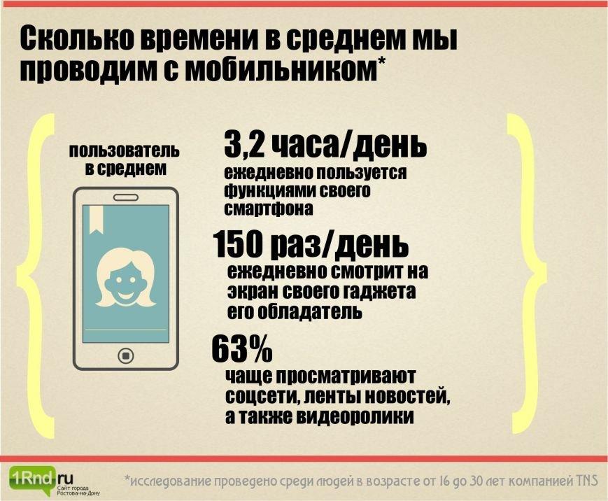 Переходим на смартфон: ростовчане все чаще выбирают «умные» модели телефонов (фото) - фото 4
