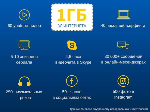 1ГБ инфографика рус