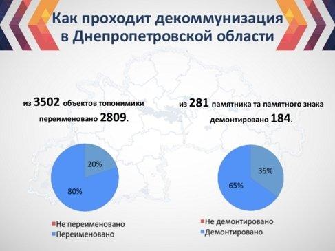 Днепропетровску и области дали  3 дня на завершение декоммунизации (фото) - фото 1
